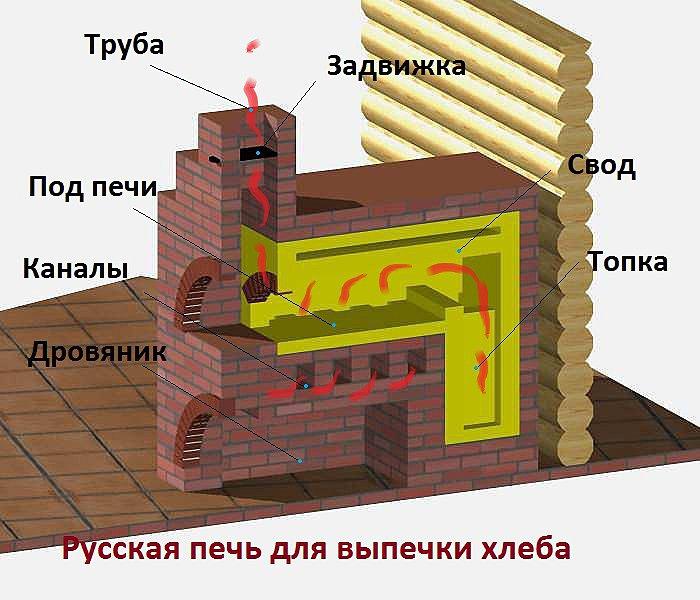 Устройство русской печи для выпечки хлеба