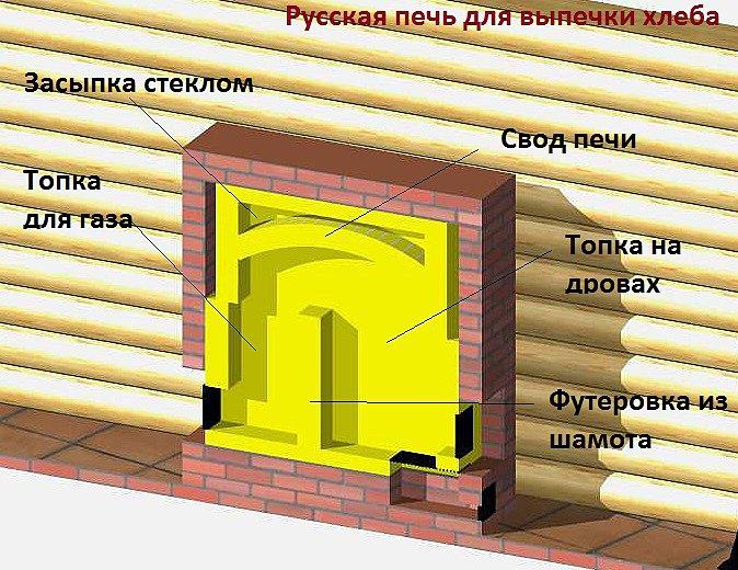 Проект русской печи для выпечки хлеба с двумя топками