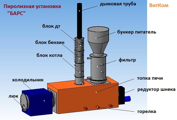Устройство пиролизной установки