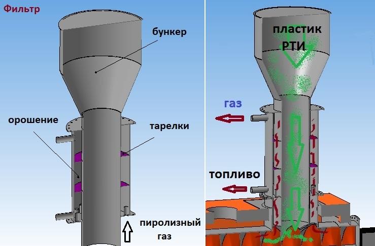 Первичный фильтр пиролизной установки