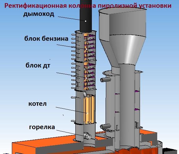Ректификационная колонна для синтетической нефти.