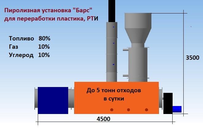 Размер пиролизной установки