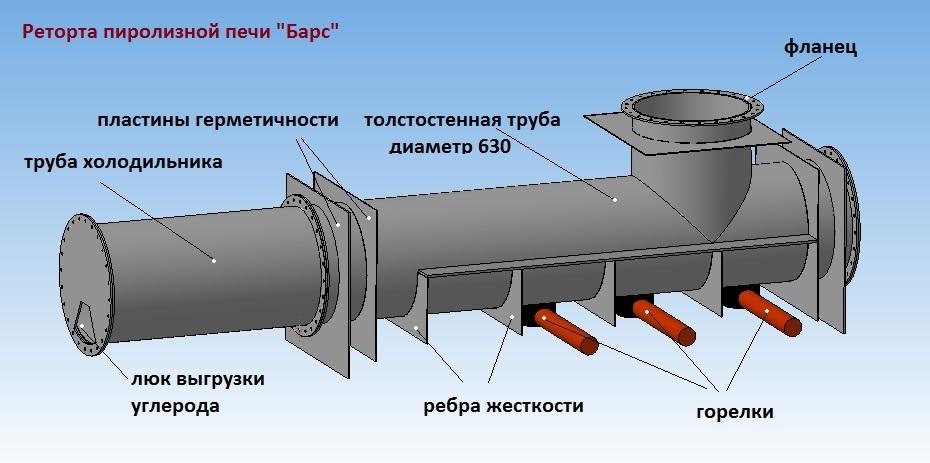 Пиролизная установка БАРС